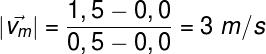 O cálculo do coeficiente angular indica que, passado 0,5 s, a posição muda em 1,5 m.