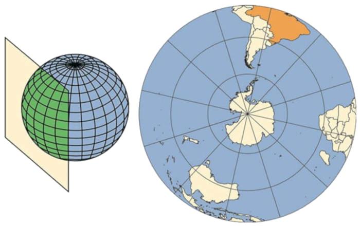 Projeção azimutal é feita sobre um plano tangente a um ponto do globo.