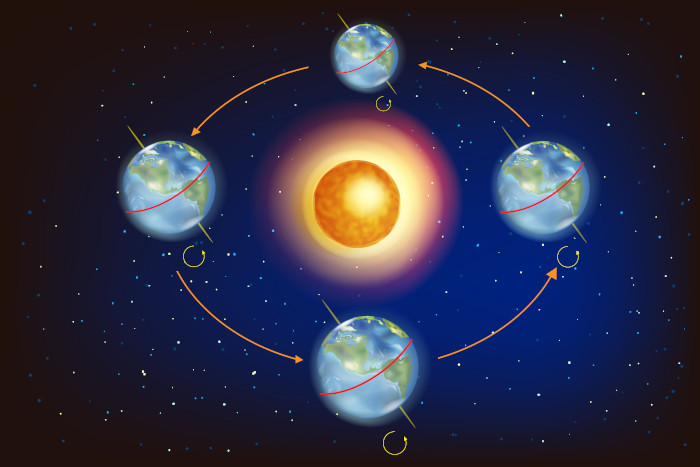 Representação da órbita terrestre, com as diferentes insolações de acordo com a posição do planeta.