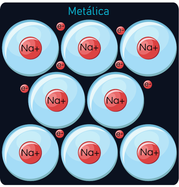 Representação molécular de sódio metálico.