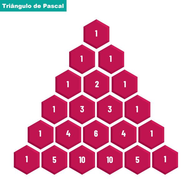 O triângulo de Pascal é formado por coeficientes binomiais.