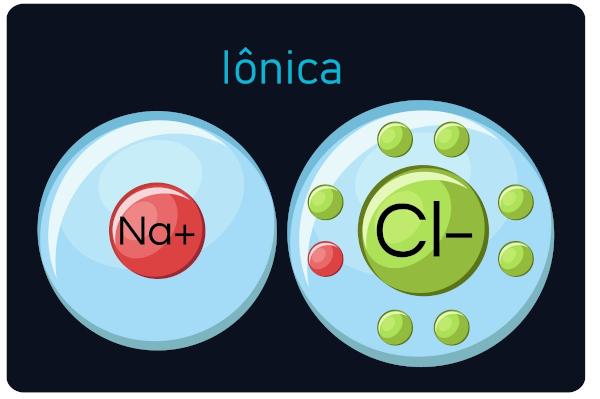 Ligação iônica entre o sódio (Na+) e o cloro (Cl-) na qual o sódio doa um elétron para o cloro.