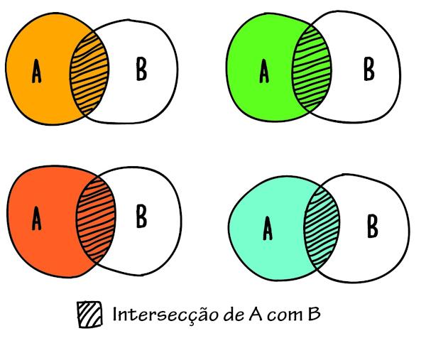 A intersecção é uma das operações entre conjuntos.