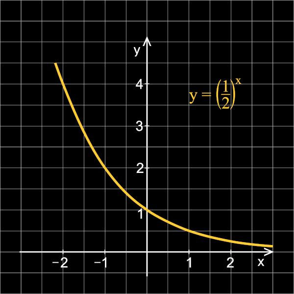 Gráfico de uma função exponencial decrescente