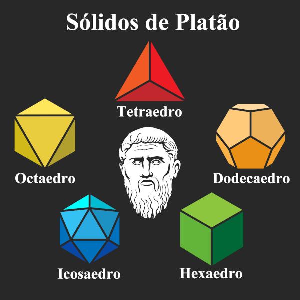 Sólidos de Platão