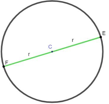 EF é diâmetro da circunferência.