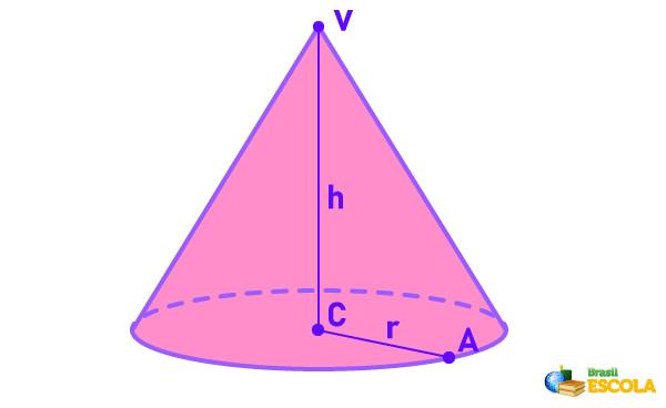 Cone de altura h e raio r.