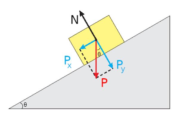 No plano inclinado, a força peso é dividida em duas componentes: Px e Py.