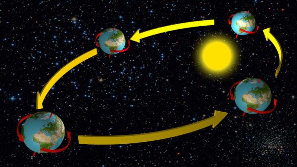 O movimento de translação ocorre simultaneamente ao movimento de rotação.
