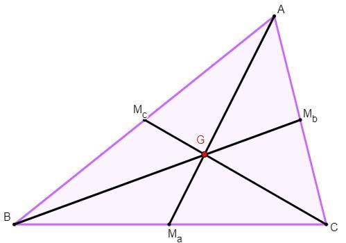 O baricentro (G) é o ponto de encontro das três medianas do triângulo.