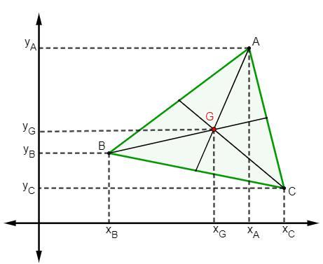 Representação do triângulo no plano cartesiano