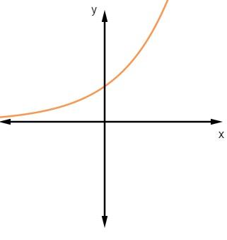 Gráfico de uma função exponencial.