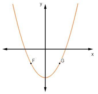 Gráfico de uma função quadrática.