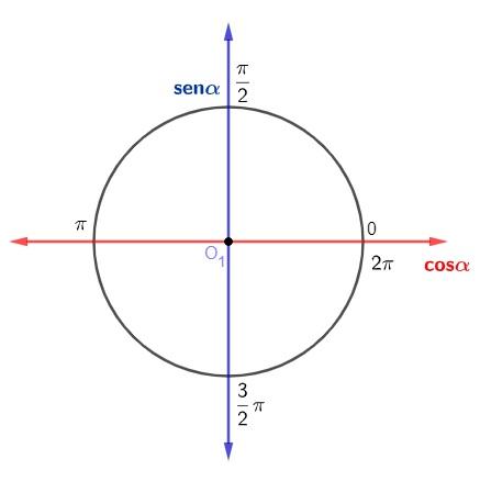 Círculo trigonométrico com seus ângulos medidos em radianos (0, π/2, π, 3π/2, 2π).