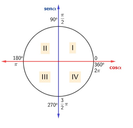 Círculo trigonométrico com indicação dos quadrantes