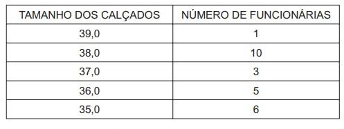 Tabela de enunciado de questão apresentando o tamanho de calçados de funcionárias de uma empresa.