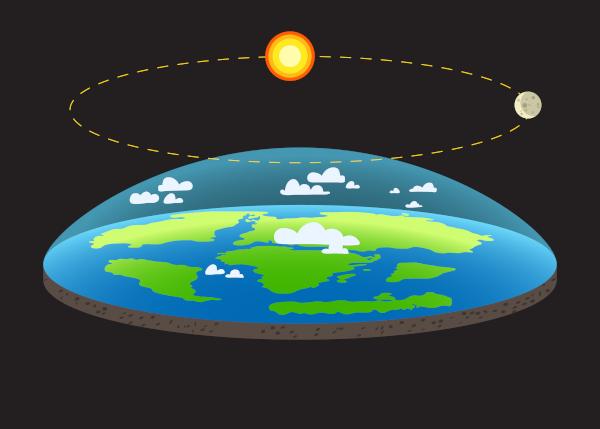 Um exemplo de negacionismo científico é a afirmação de que a Terra é plana.