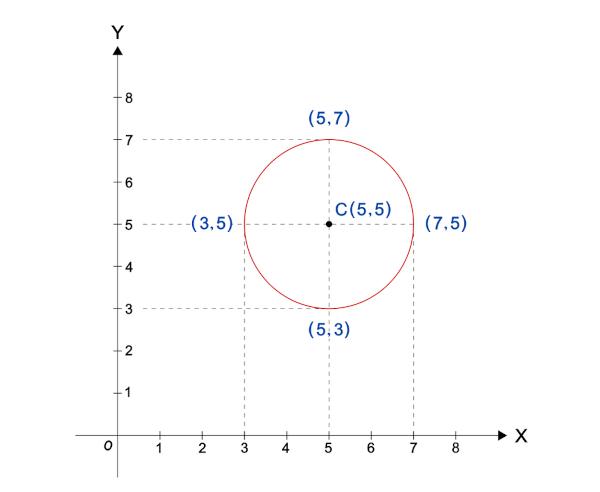 Representação de uma circunferência no plano cartesiano