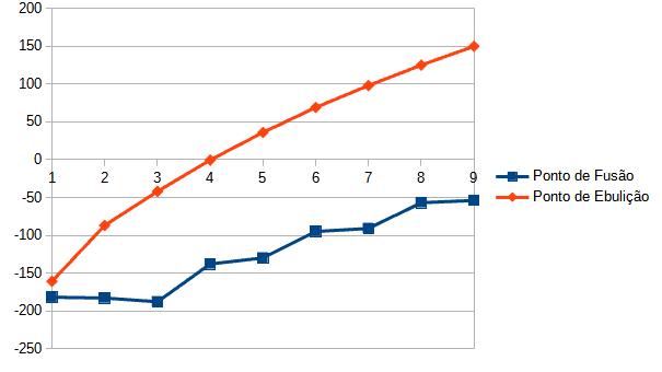 Gráfico mostrando a variação dos pontos de fusão e ebulição conforme aumentam os carbonos dos alcanos.