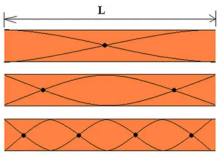 Representação da onda estacionária em um tubo sonoro aberto.
