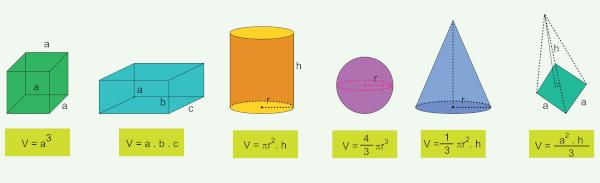 Volume dos sólidos geométricos diz respeito ao espaço ocupado por esse sólido geométrico.