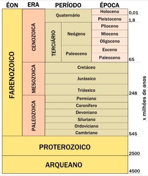 Exemplo de tabela geológica.