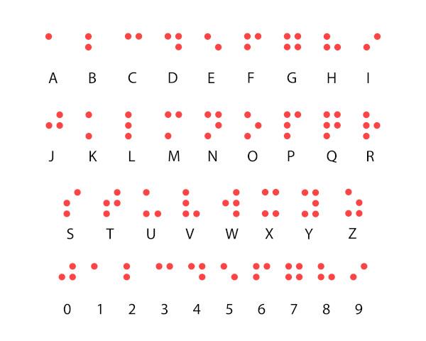 Alfabeto e pontuação e números em Braille.