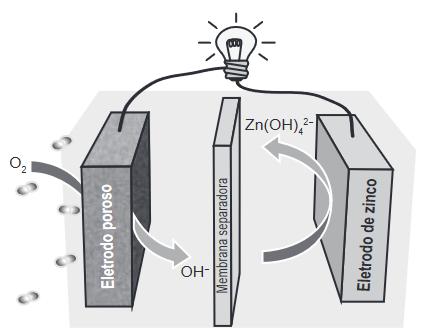 Esquema de funcionamento da bateria zinco-ar.