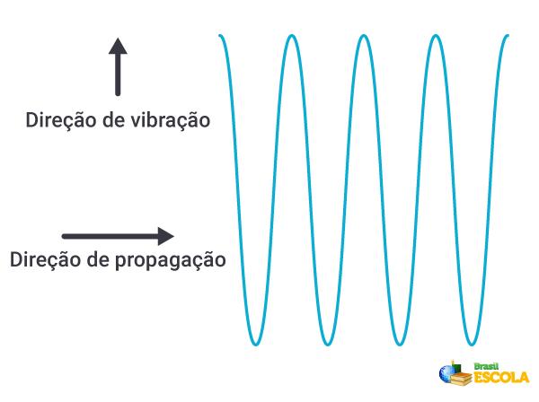 Ondas transversais e as direções de propagação e vibração.
