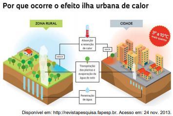 Infográfico apresentando as causas da ilha urbana de calor e a comparação da cidade com a zona rural.