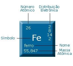 O ferro é um dos elementos da tabela periódica