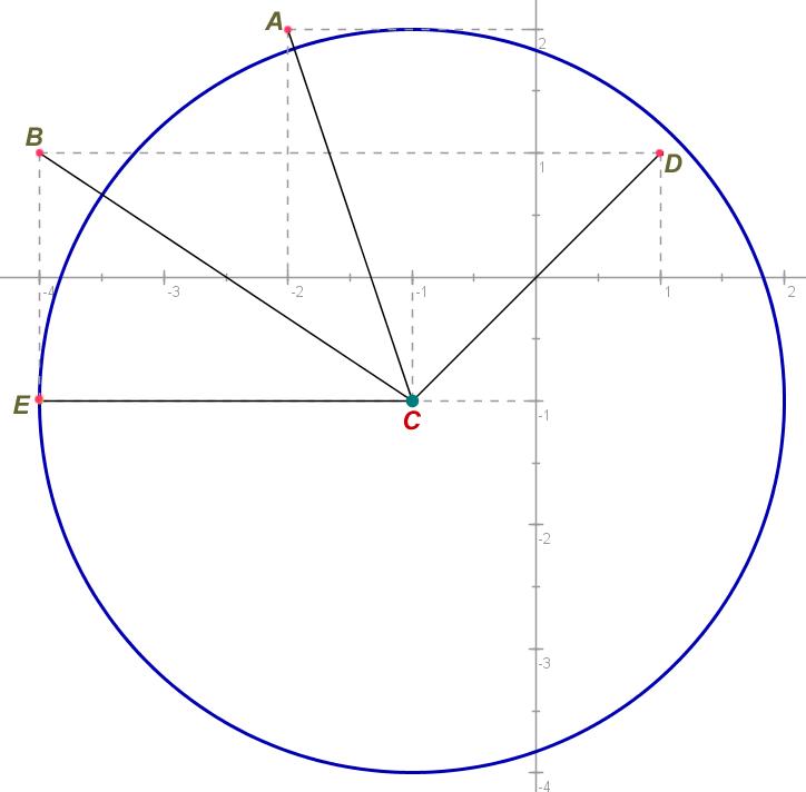 Circunferência e posições relativas dos pontos