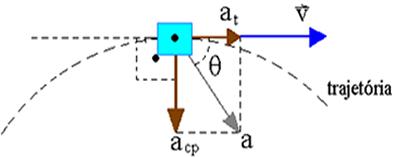 Componentes tangencial e centrípeta da aceleração vetorial