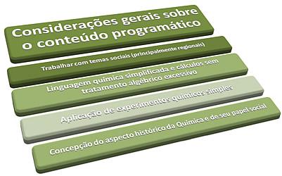 Considerações gerais sobre o conteúdo programático para formar cidadãos