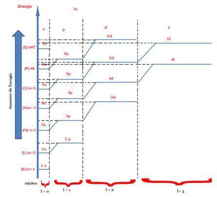 Diagrama energético indicando os números quânticos principais e secundários