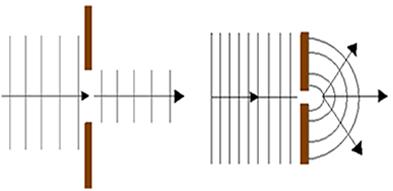 Passagem de uma onda por uma fenda grande e passagem de uma onda por uma fenda pequena