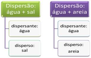 Exemplos de dispersão e seus componentes.