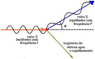 Um feixe de raios X incide em um alvo de carbono
