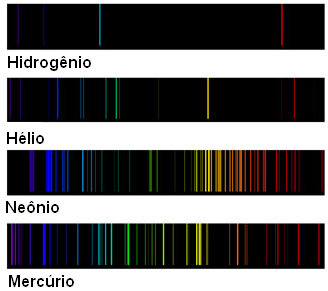 Espectros de emissão descontínuos de diferentes elementos.