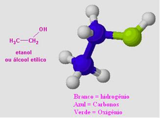 Estrutura do etanol