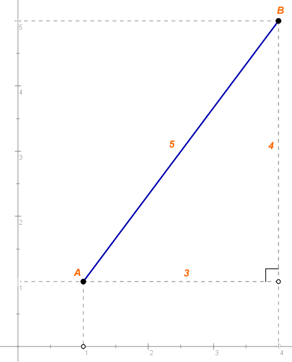 Representação geométrica do exemplo dado