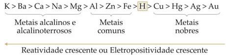 Fila de reatividade ou eletropositividade dos metais