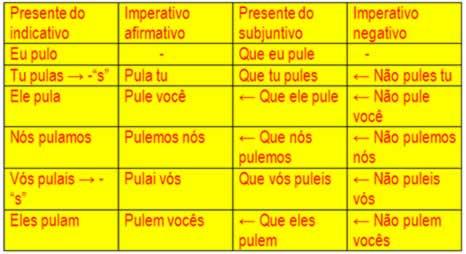 """O imperativo do verbo """"pular"""" se dá mediante o presente do indicativo e o presente do subjuntivo"""