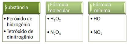A fórmula mínima ou empírica não é a mesma coisa que a fórmula molecular