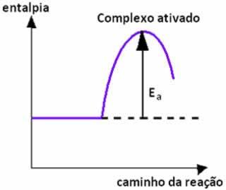 Representação gráfica da energia de ativação e do complexo ativado