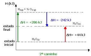 Representação gráfica da reação de transformação da água para seu estado gasoso em duas etapas.