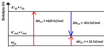 Variao de entalpia de soluo clculo da entalpia de soluo grfico da entalpia de dissoluo endotrmica do iodeto de potssio ccuart Gallery