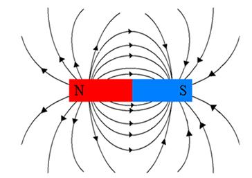 Linhas de indução de um ímã em forma de barra