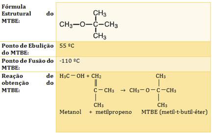 Tabela com propriedades do antidetonante MTBE