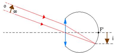 Formação da imagem de um objeto infinitamente afastado